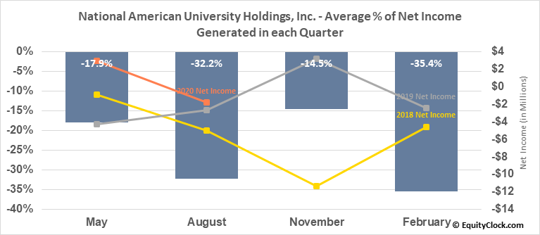 National American University Holdings, Inc. (NASD:NAUH) Net Income Seasonality