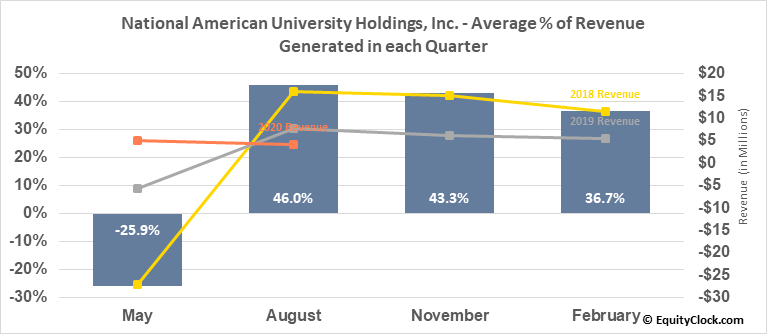 National American University Holdings, Inc. (NASD:NAUH) Revenue Seasonality