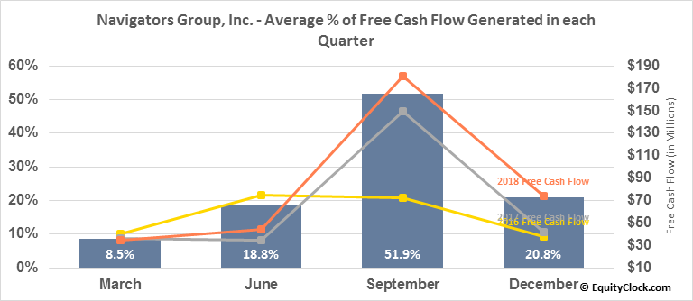 Navigators Group, Inc. (NASD:NAVG) Free Cash Flow Seasonality