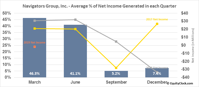 Navigators Group, Inc. (NASD:NAVG) Net Income Seasonality