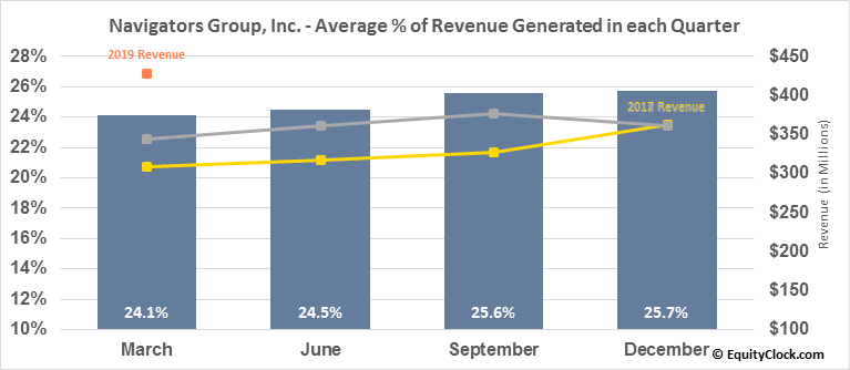Navigators Group, Inc. (NASD:NAVG) Revenue Seasonality