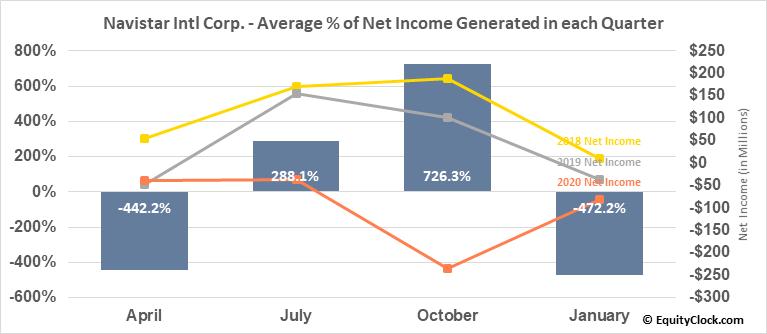 Navistar Intl Corp. (NYSE:NAV) Net Income Seasonality