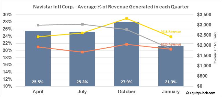 Navistar Intl Corp. (NYSE:NAV) Revenue Seasonality