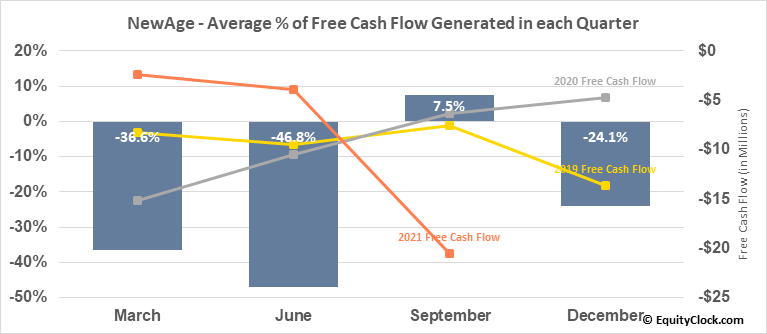 New Age Beverages Corp. (NASD:NBEV) Free Cash Flow Seasonality