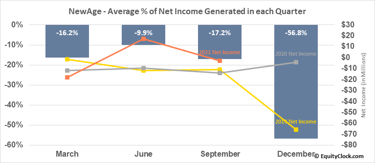 New Age Beverages Corp. (NASD:NBEV) Net Income Seasonality
