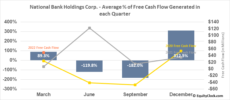 National Bank Holdings Corp. (NYSE:NBHC) Free Cash Flow Seasonality