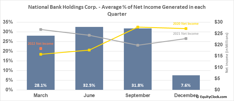 National Bank Holdings Corp. (NYSE:NBHC) Net Income Seasonality