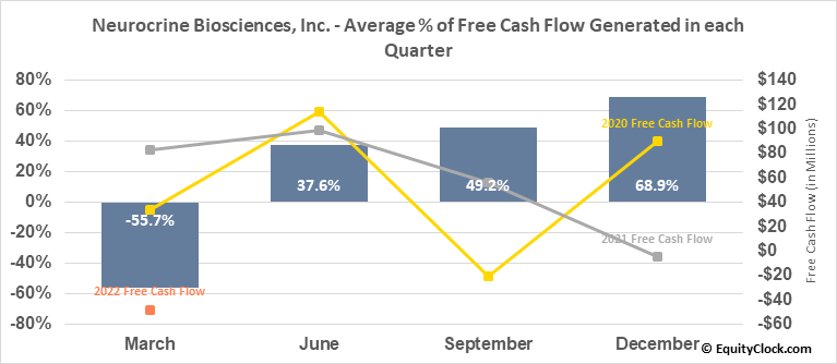 Neurocrine Biosciences, Inc. (NASD:NBIX) Free Cash Flow Seasonality