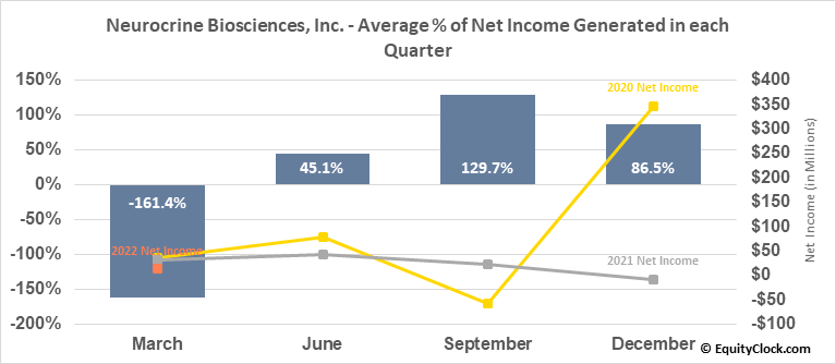 Neurocrine Biosciences, Inc. (NASD:NBIX) Net Income Seasonality