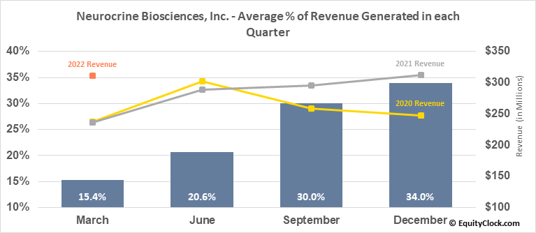 Neurocrine Biosciences, Inc. (NASD:NBIX) Revenue Seasonality