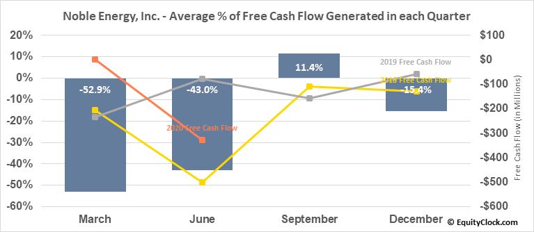 Noble Energy, Inc. (NYSE:NBL) Free Cash Flow Seasonality