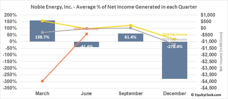 Noble Energy, Inc. (NYSE:NBL) Net Income Seasonality