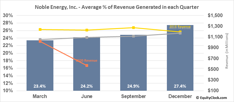 Noble Energy, Inc. (NYSE:NBL) Revenue Seasonality