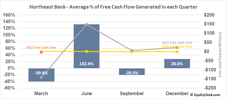 Northeast Bank (NASD:NBN) Free Cash Flow Seasonality