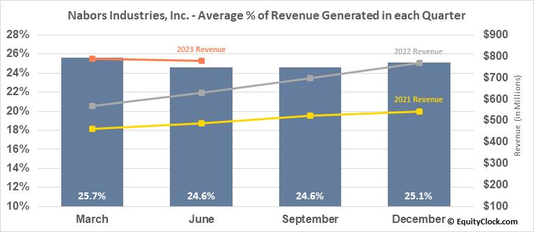 Nabors Industries, Inc. (NYSE:NBR) Revenue Seasonality