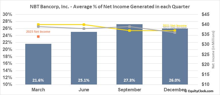 NBT Bancorp, Inc. (NASD:NBTB) Net Income Seasonality