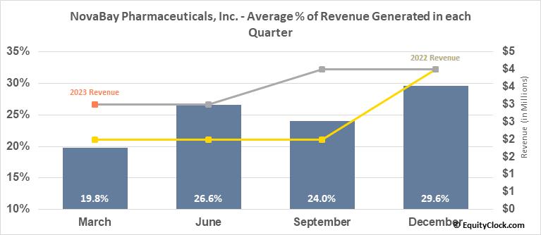 NovaBay Pharmaceuticals, Inc. (AMEX:NBY) Revenue Seasonality
