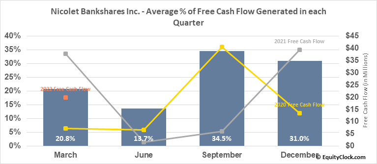 Nicolet Bankshares Inc. (NASD:NCBS) Free Cash Flow Seasonality