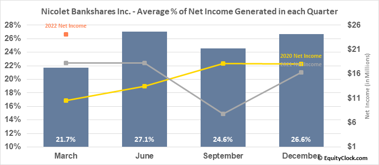 Nicolet Bankshares Inc. (NASD:NCBS) Net Income Seasonality
