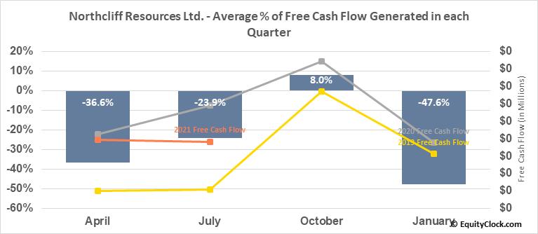 Northcliff Resources Ltd. (TSE:NCF.TO) Free Cash Flow Seasonality