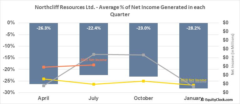 Northcliff Resources Ltd. (TSE:NCF.TO) Net Income Seasonality