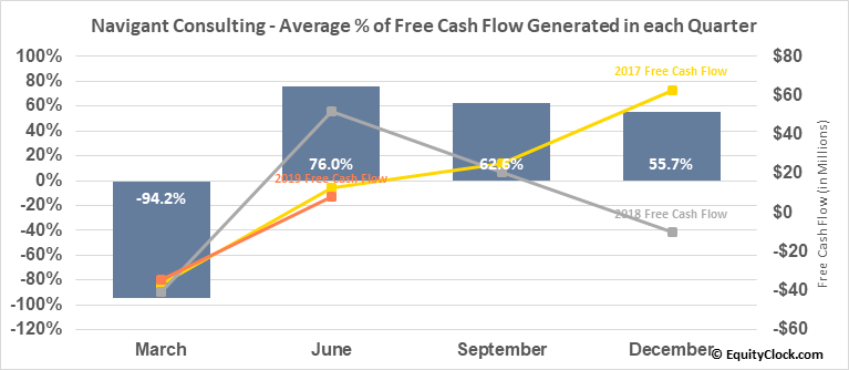 Navigant Consulting (NYSE:NCI) Free Cash Flow Seasonality