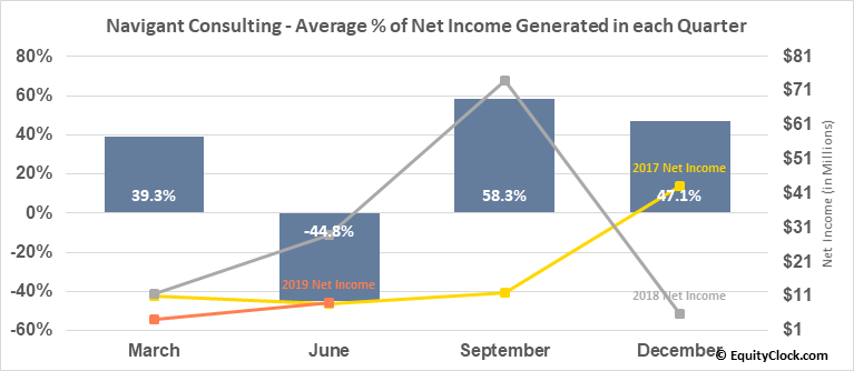 Navigant Consulting (NYSE:NCI) Net Income Seasonality