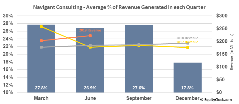 Navigant Consulting (NYSE:NCI) Revenue Seasonality