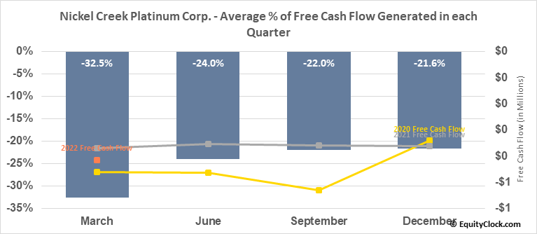 Nickel Creek Platinum Corp. (TSE:NCP.TO) Free Cash Flow Seasonality