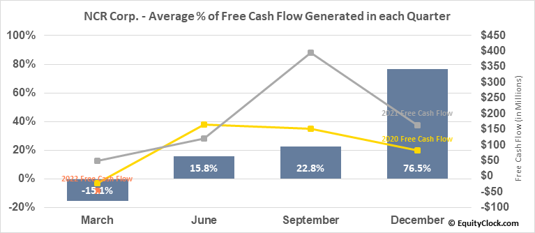 NCR Corp. (NYSE:NCR) Free Cash Flow Seasonality