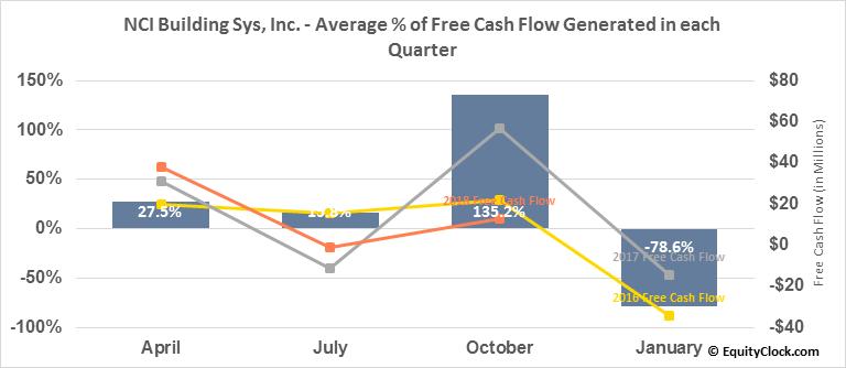 NCI Building Sys, Inc. (NYSE:NCS) Free Cash Flow Seasonality