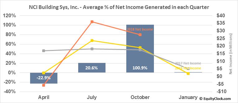 NCI Building Sys, Inc. (NYSE:NCS) Net Income Seasonality