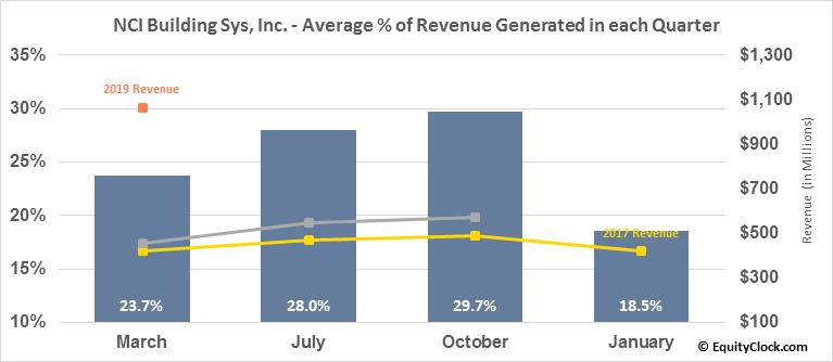 NCI Building Sys, Inc. (NYSE:NCS) Revenue Seasonality