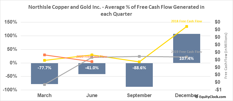 NorthIsle Copper and Gold Inc. (TSXV:NCX.V) Free Cash Flow Seasonality