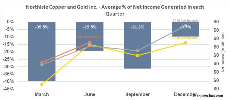 NorthIsle Copper and Gold Inc. (TSXV:NCX.V) Net Income Seasonality