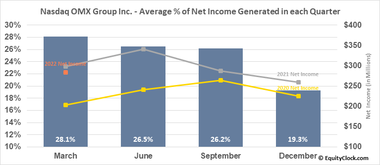 Nasdaq OMX Group Inc. (NASD:NDAQ) Net Income Seasonality