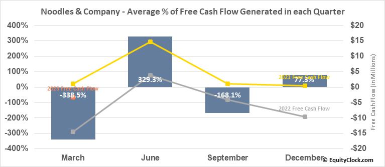 Noodles & Company (NASD:NDLS) Free Cash Flow Seasonality