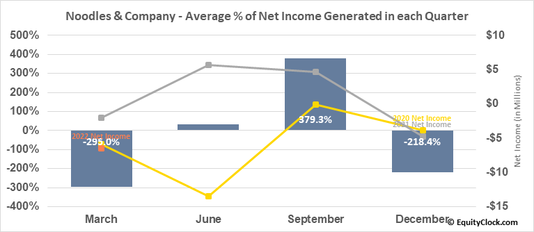 Noodles & Company (NASD:NDLS) Net Income Seasonality