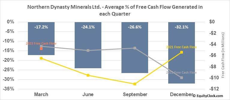 Northern Dynasty Minerals Ltd. (TSE:NDM.TO) Free Cash Flow Seasonality