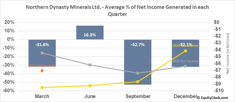 Northern Dynasty Minerals Ltd. (TSE:NDM.TO) Net Income Seasonality