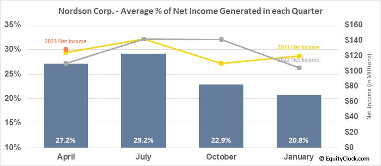 Nordson Corp. (NASD:NDSN) Net Income Seasonality