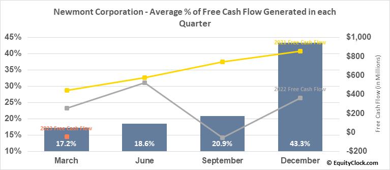 Newmont Goldcorp Corp. (NYSE:NEM) Free Cash Flow Seasonality
