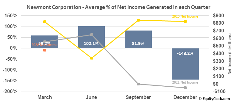 Newmont Mining Corp. (NYSE:NEM) Net Income Seasonality