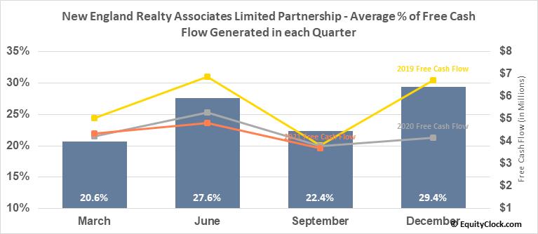 New England Realty Associates Limited Partnership (AMEX:NEN) Free Cash Flow Seasonality
