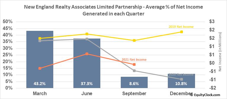 New England Realty Associates Limited Partnership (AMEX:NEN) Net Income Seasonality