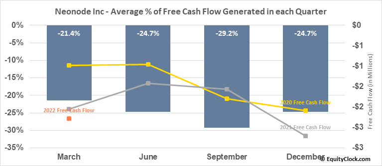 Neonode Inc (NASD:NEON) Free Cash Flow Seasonality