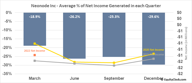 Neonode Inc (NASD:NEON) Net Income Seasonality