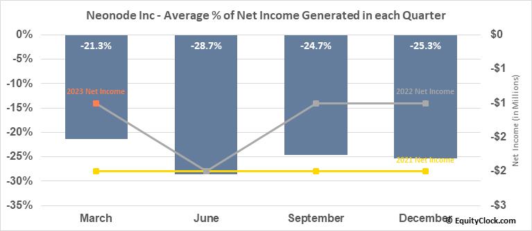 Neonode Inc (NASD:NEON) Net Income Seasonality
