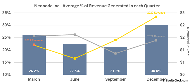 Neonode Inc (NASD:NEON) Revenue Seasonality