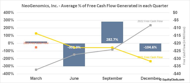 NeoGenomics, Inc. (NASD:NEO) Free Cash Flow Seasonality